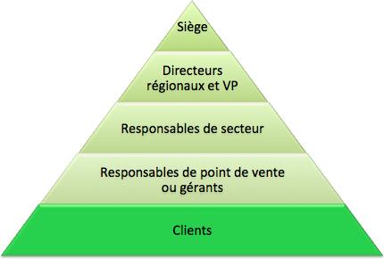pyramide-organsisation-retail